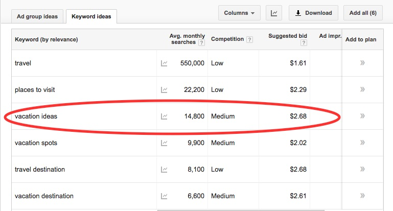 Google Keyword Planner Bid Amounts