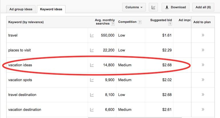 Google Keyword Planner Bid Amounts